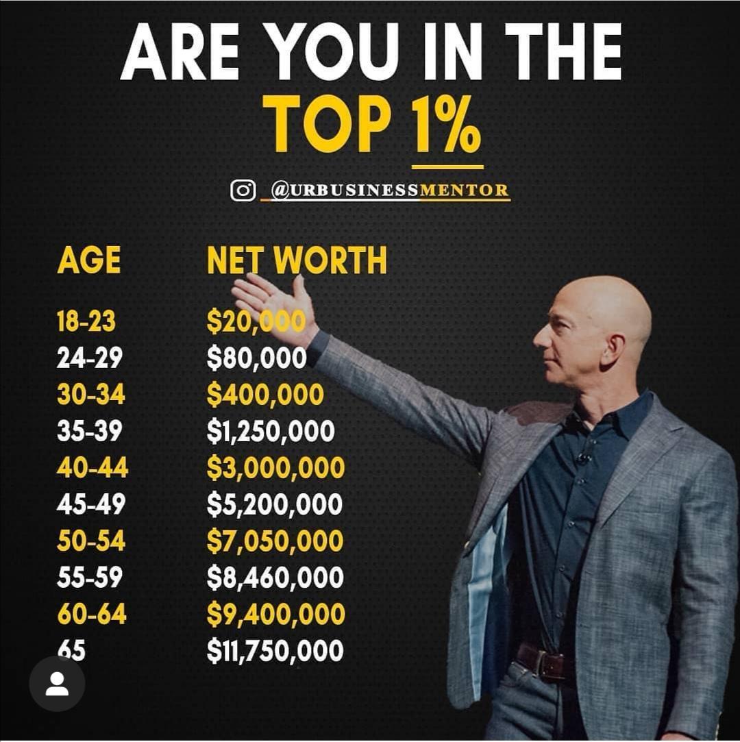 Si v top 1%?